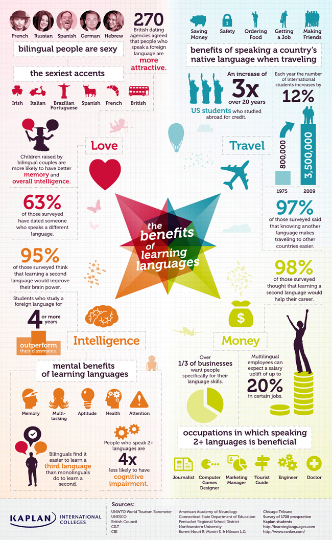 Benefits of Learning Languages While Traveling 4